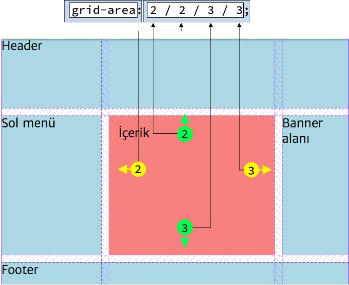 Sayfa planlama sihirbazı grid-template-areas