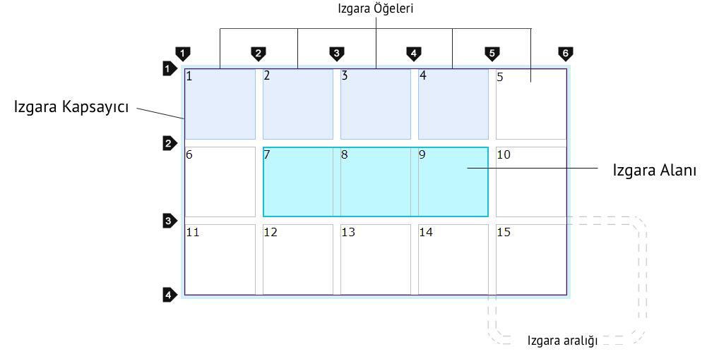 CSS Grid Modülü terimleri