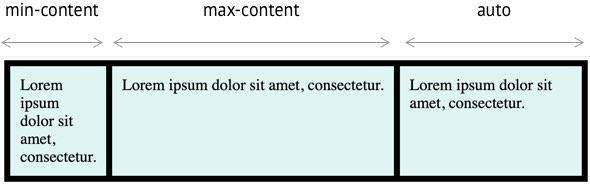 min-content ve max-content tanımları